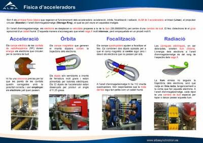 IM-Principis físics de l'accelerador
